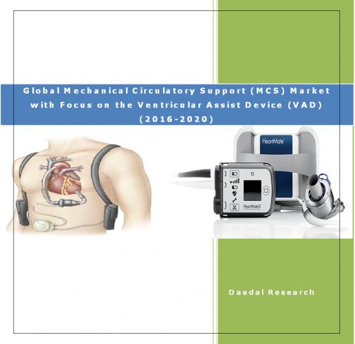 Global Mechanical Circulatory Support (MCS) Market & Global MCS Indusrty Report or Global VAD Market
