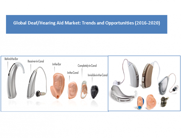 Global Deaf/Hearing Aid Market: Size, trends and Forecasts (2016-2020)