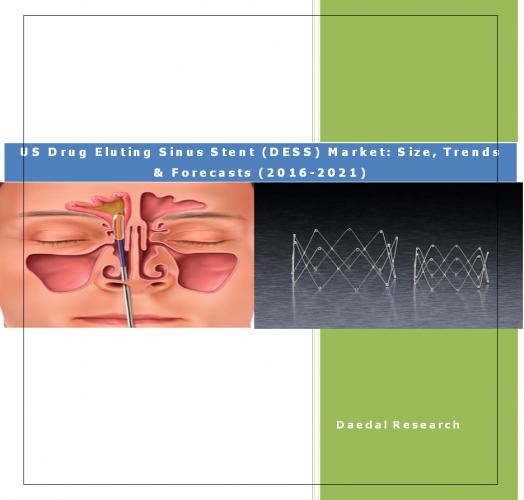 Balloon Sinus Dilation (BSD) Market & Sinus Surgery Market