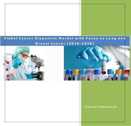 Cancer Diagnostic Market & Lung Cancer Diagnostic Market : Breast Cancer Diagnostic Market