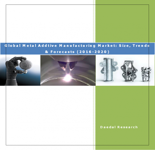 Global Metal Additive Manufacturing Market & Metal Additive Manufacturing Sales, Data