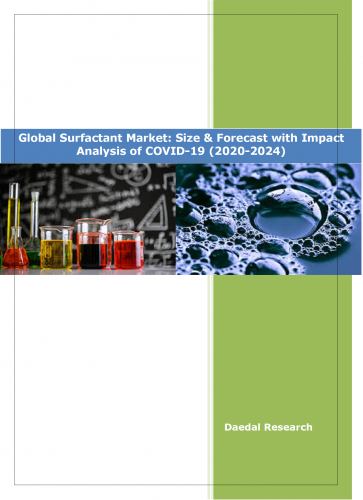 Global Surfactant Market Size & Share | Industry Analysis 2020 to 2024