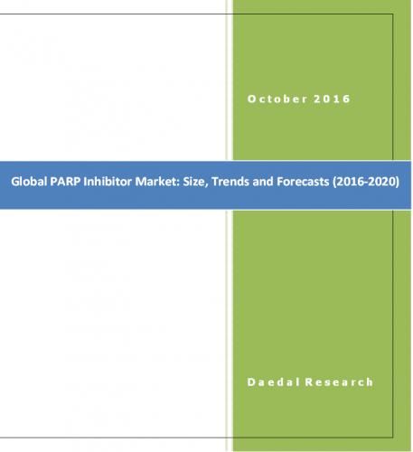 Global PARP Inhibitor Market & PARP Inhibitor Market Potential, Lynparza or Niraparib Market