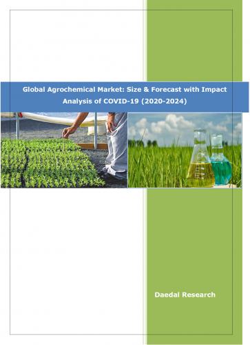 Global Agrochemical Market | Industry Analysis 2020
