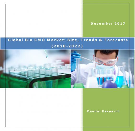 Best Global Bio Cmo Market Research Report, Bio Cmo Market, Global Bio Cmo Market